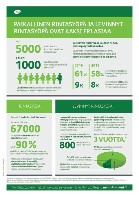 Levinnyt rintasyöpä on suomalaisille edelleen suuri tuntematon – yli puolet uskoo, että sairaudesta voi parantua
