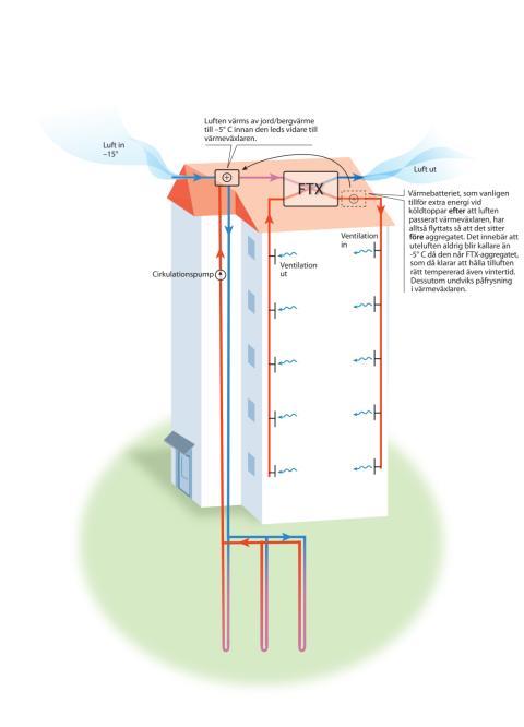 Illustration av HSB FTX