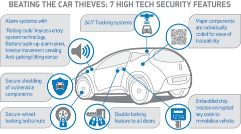 SMMT Car anti-theft graphic