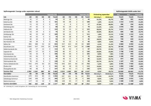 Vismas månadsrapport för nyföretagandet (september 2012)