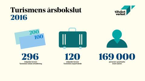 Turismens Årsbokslut 2016 - Turismen i Sverige ökar och skapar tusentals nya jobb