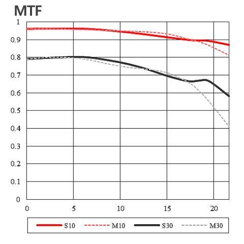 Samyang AF 45 1.8 FE 08 MTF Chart 22803_6