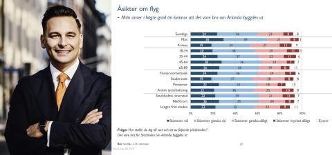 Stockholmarna positiva till att bygga ut Arlanda