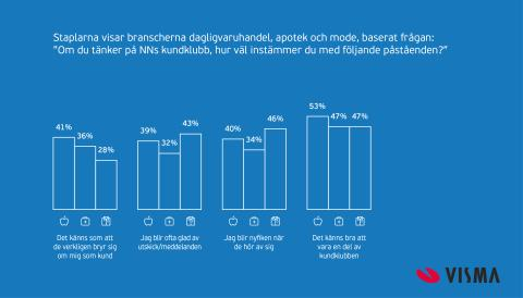 Infografik: Kunder som känner sig uppmärksammade handlar mer