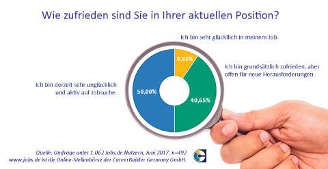 201706_CareerBuilder-Umfrage_Zufriedenheit-Wechselwilligkeit