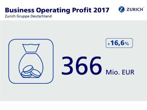 Business Operating Profit 2017, Zurich Gruppe Deutschland