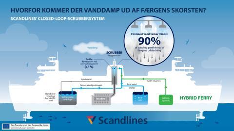 Scandlines' Closed-Loop-Scrubbersystem: Hvorfor kommer der vanddamp ud af færgens skorsten?