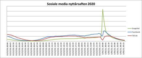 Sosiale medier nyttårsaften