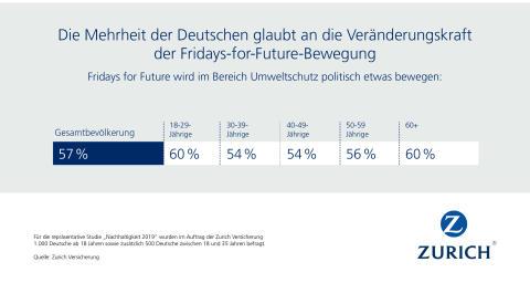 Die Mehrheit der Deutschen glaubt an die Veränderungskraft der Fridays-for-Future-Bewegung