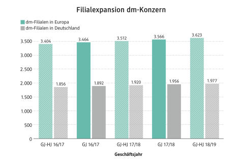 Filialexpansion dm-Konzern