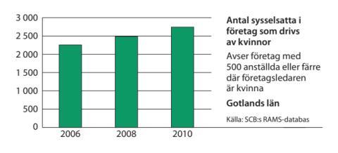 Gotland sysselsättning