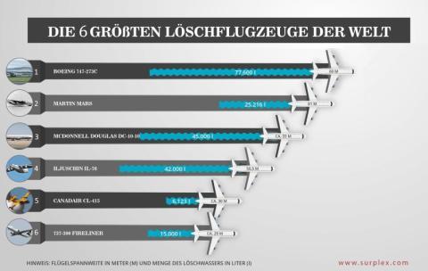 Die 6 größten Löschflugzeuge der Welt