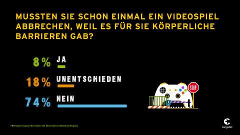 IMG_Gaming ohne Grenzen_Civey_Frage_3