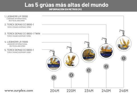 Las 5 grúas más altas del mundo