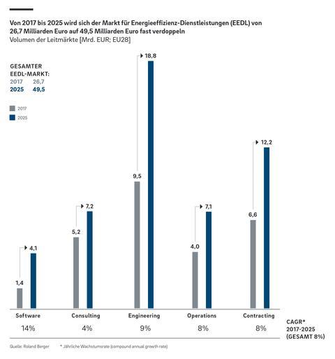 Markt für EEDL wird sich bis 2025 fast verdoppeln