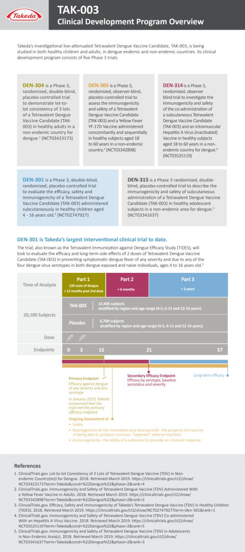 Clinical Development Program Overview (EN)