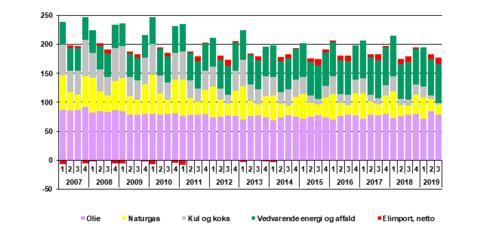 Stort fald i kulforbruget de første ni måneder af 2019