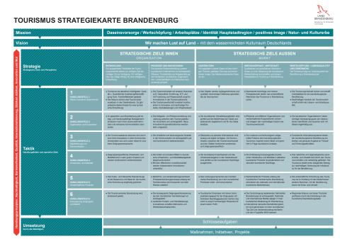 Landestourismuskonzeption Brandenburg - Strategiekarte