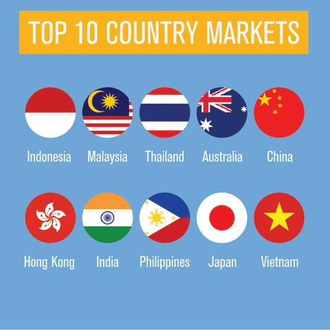 CAG Infographic - Country Markets