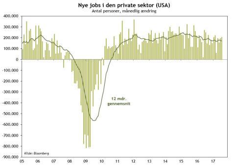 Kommentar: God arbejdsmarkedsrapport fra USA