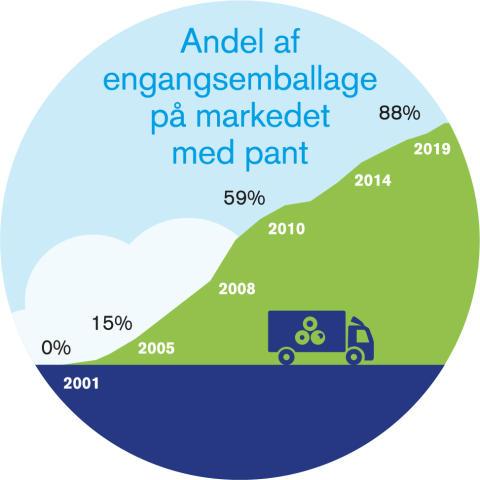 Årsrapport 20109