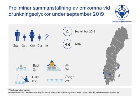 Preliminär sammanställning av omkomna vid drunkningsolyckor under september 2019