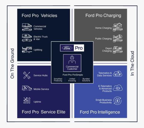 Ford-Pro_English