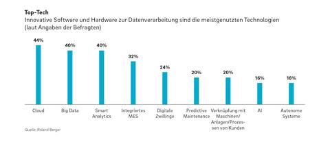 Roland Berger Digital Factory Industry 4.0 DT 1