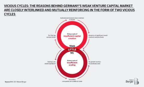 Vicious cycles: The reasion behind Germany's weak venture capital market are closely interlinked and mutually reinforcing in the form of two vicious cycles
