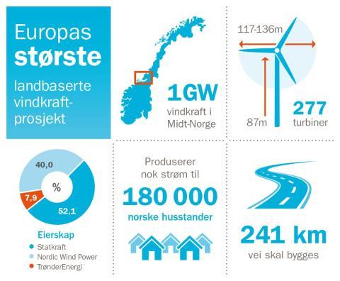 Infografikk-for-Fosen-Vind-NO 2018