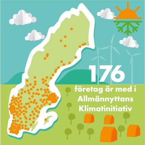 Ett år med Sveriges Allmännyttas Klimatinitiativ – vi minskar klimatpåverkan på riktigt