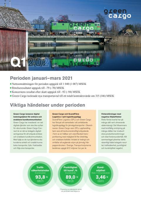 Delårsrapport Q1 2021