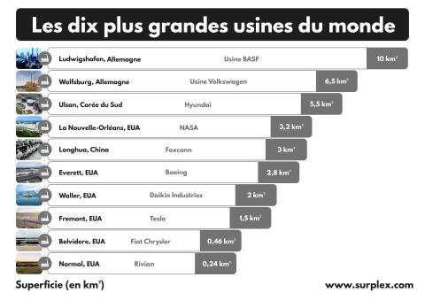Les dix plus grandes usines du monde FR