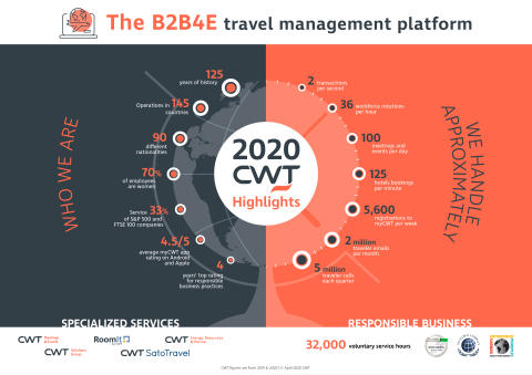 CWT reports continued growth and delivery in 2019