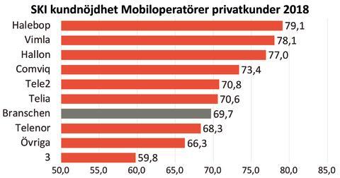 SKI Mobiloperatörer privatkunder 2018