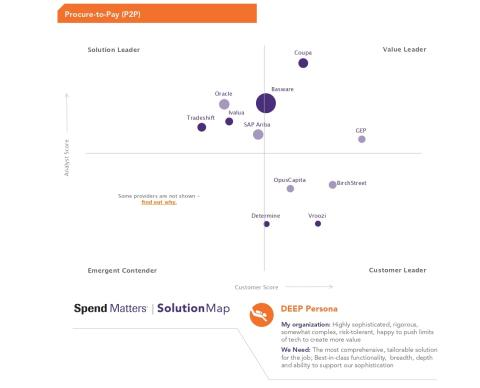 For the Second Year in a Row OpusCapita Recognized as Customer Leader in Spend Matters Solution Map for Procure-to-Pay