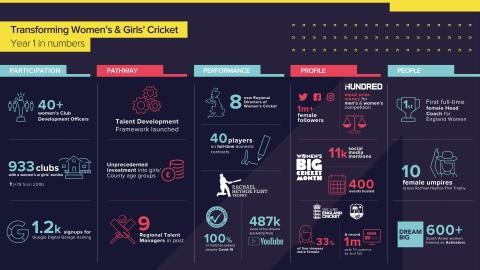 Transforming Women's & Girls' Cricket - Year 1 in Numbers