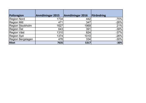 Polisanmälda fakturor per polisregion, första halvåret 2015 respektive 2016