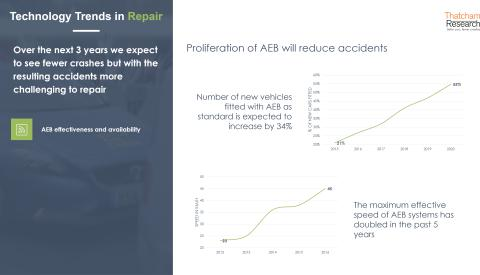 Technology Trends in Repair: AEB proliferation