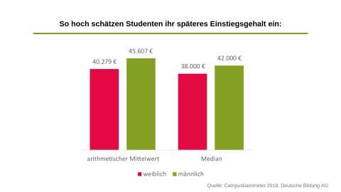 Campus-Fakt der Woche: Studentinnen rechnen mit weitaus weniger Gehalt als Studenten