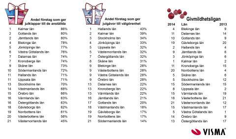 Mer julpengar till välgörenhet från småföretagarna i år