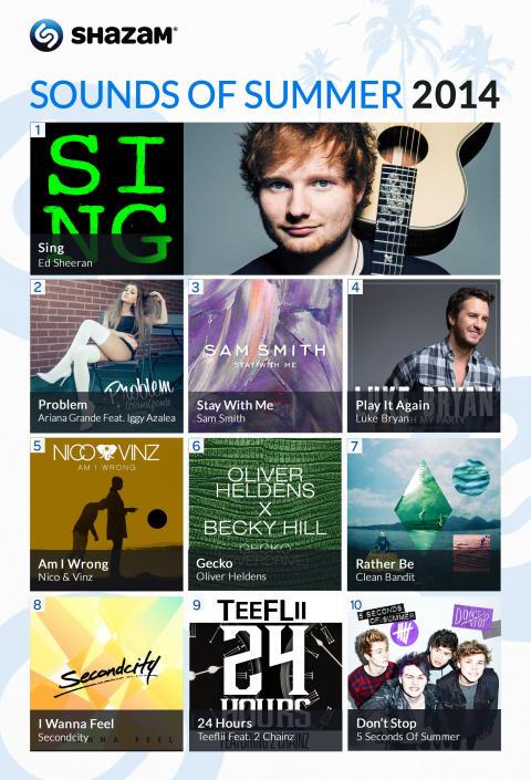 Ed Sheeran, Ariana Grande and Sam Smith Top Shazam's Predictions for This Year's Summer Hits
