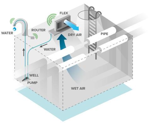 Airwatergreen inleder samarbete med Wideco som levererar övervakningslösningar för fjärrvärme