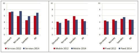 Udvikling 2012-2014