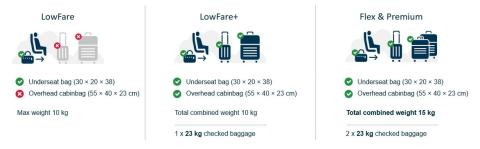 Norwegian's new hand baggage policy