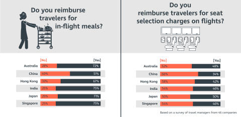Making a Bundle: How Are Travel Programs in Asia Pacific Responding to the Trend of Airlines Charging for Ancillaries?