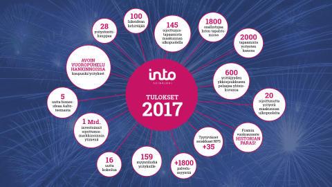 Intolla 2000 yritystapaamista vuonna 2017