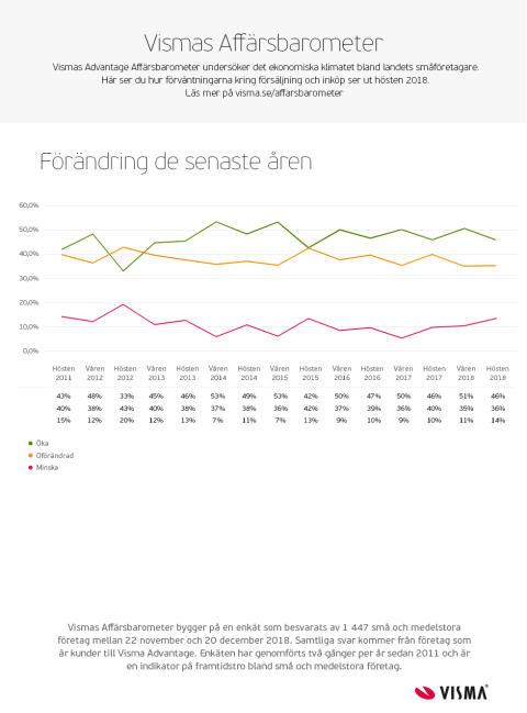 Visma Affärbarometern - Hösten 2018 - Förändring