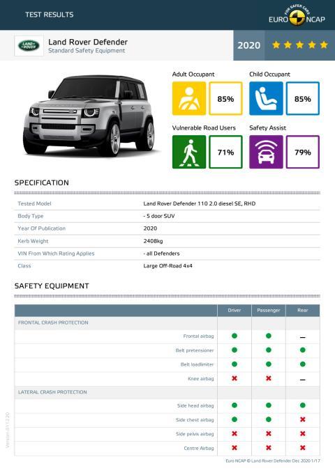 Land Rover Defender Euro NCAP December Datasheet