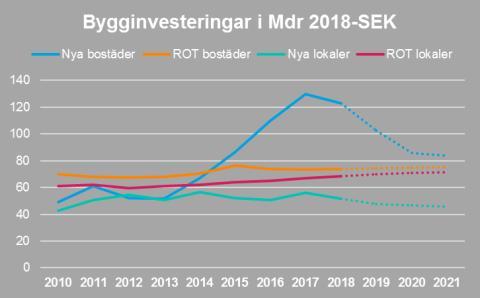 Lågtryck på svensk byggmarknad